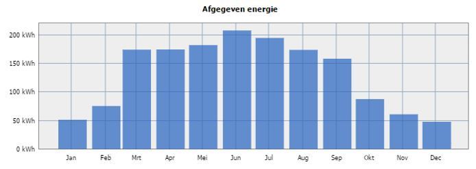 Opbrengst zonnepanelen in o.a. winter