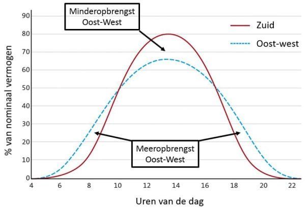 Oost-west-zonnepanelen-rendement