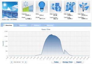 Probemen Met Monitoring Zonnepanelen Zonnepanelennet